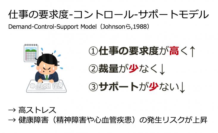 仕事の要求度コントロールサポートモデル